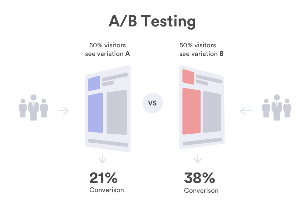 A/B testing is a good way to optimize your content