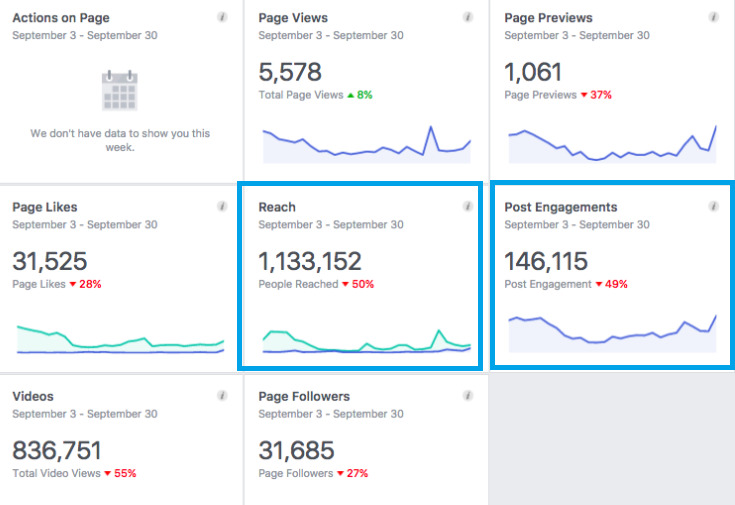 You can check total engagement and reach in the insight section on your Facebook page