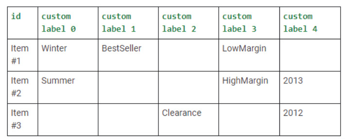 Now assign suitable values for each of your items - optimize product feeds on facebook shop and google shopping