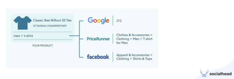Do not underestimate product categories, it's more important than you thought