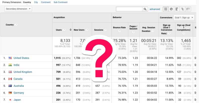 Google Analytics cannot be used to measure engagement with your Facebook Shop