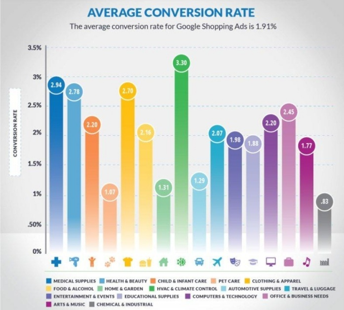 Google Shopping ads conversion rate across industries. Source: WordStream