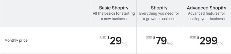 Shopify's fixed pricing system is fair and includes most features an eCommerce store needs. Source: Shopify.