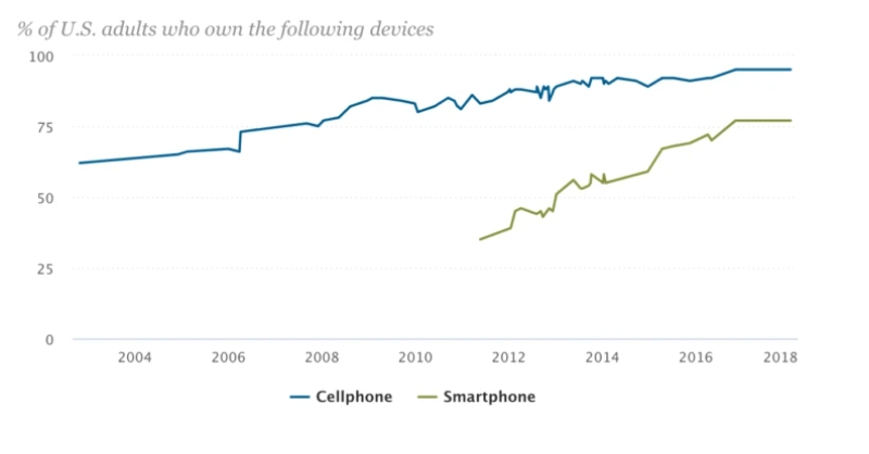 Smartphone use in the US has risen exponentially over the last decade. Source: Pixel Union