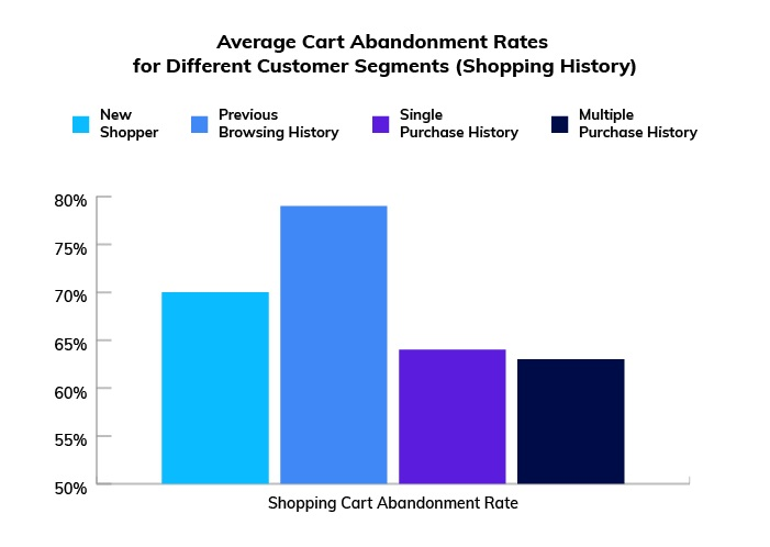 Average digital shopping cart abandonment rate for Different Customer Segment (Source: Internet)