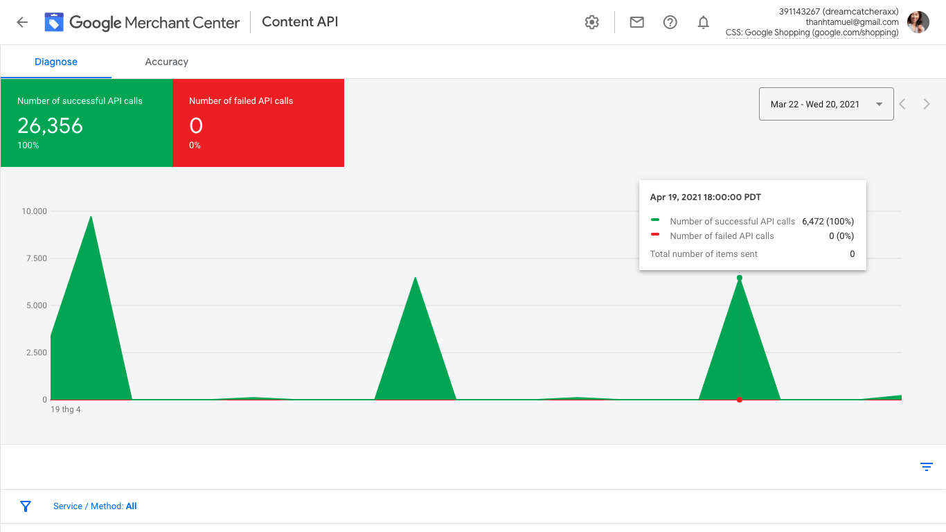 This graph demonstrates that your feed is submitted successfully onto Google Merchant Center