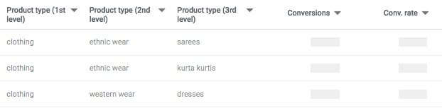 Product type helps Google better analyzing your product data based on the product categories.