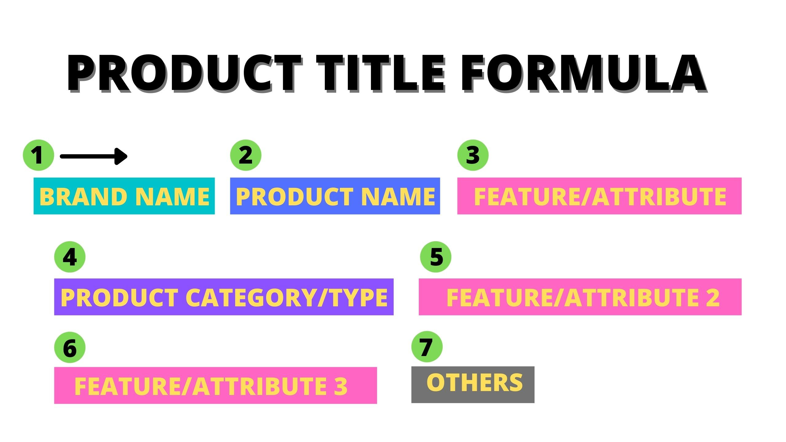A structure of a typical product title that performs well