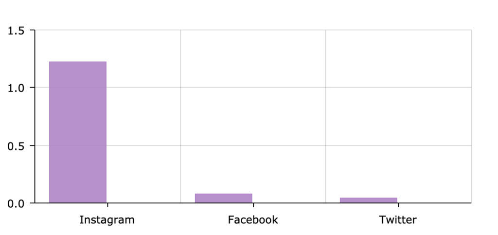 Instagram has a higher engagement rate than Facebook and Twitter.