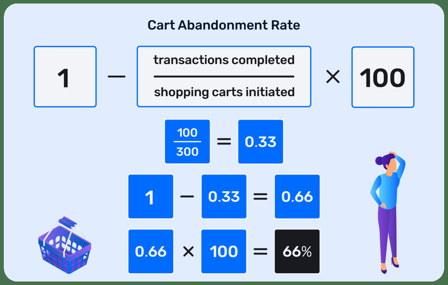 The simple formula to calculate cart abandonment rate