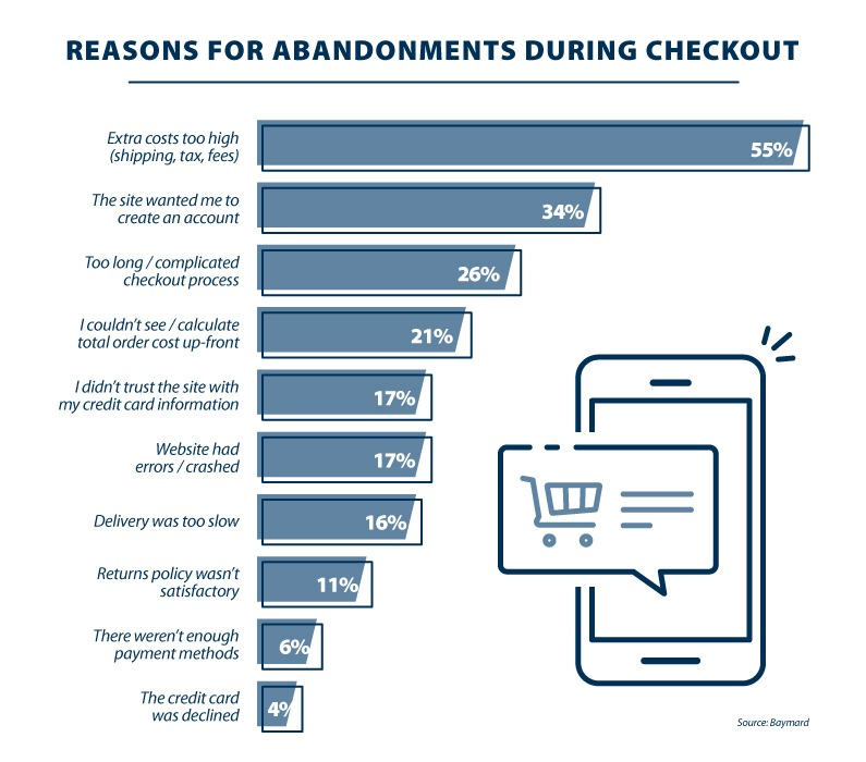 Here are the most common reasons why customers choose to give up on their carts