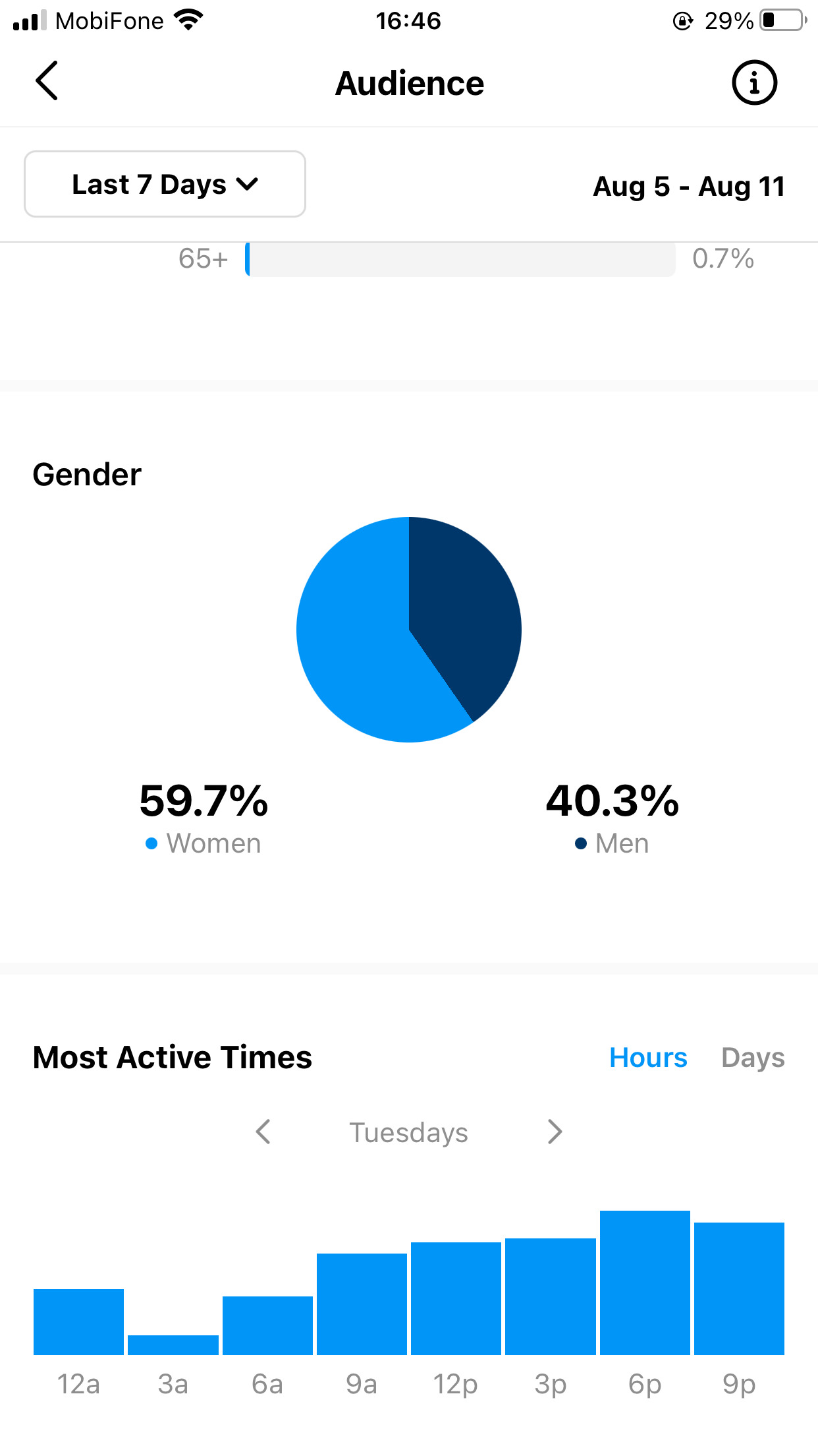 This will give you more insights about your followers' active times