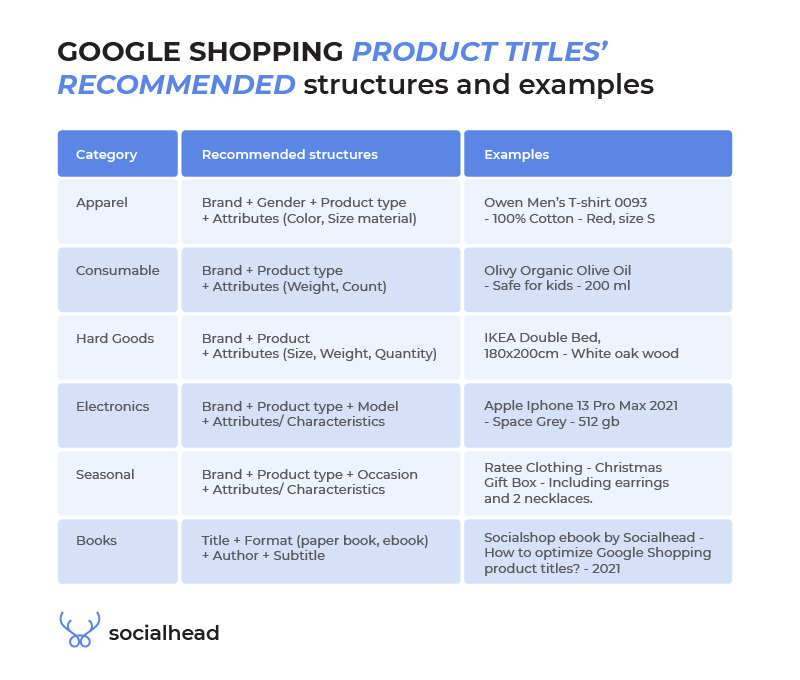 Product titles recommended structures and examples